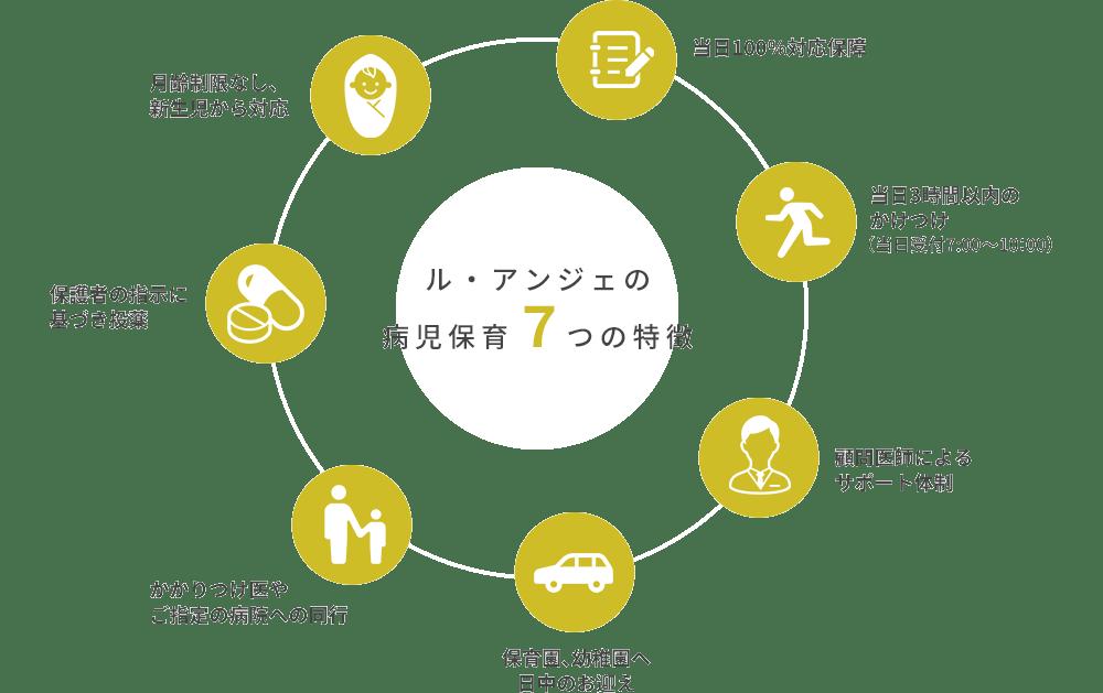 ル・アンジェの病児保育の7つの特徴