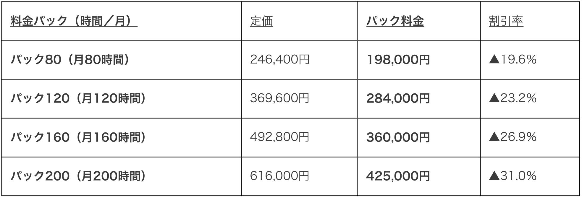 家事サポーターパック料金表